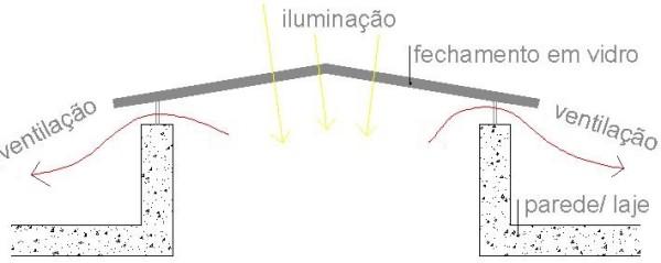 esquema da claraboia