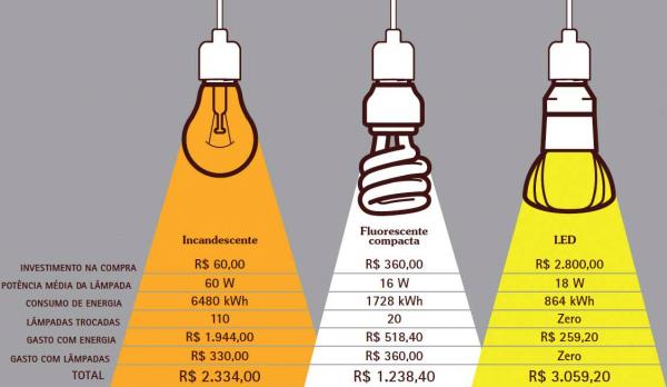 tipos de lampadas